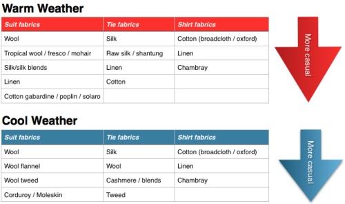 choosing a suit fabric styleforum alternative suit fabrics suit fabric pairings how to pair fabric textures