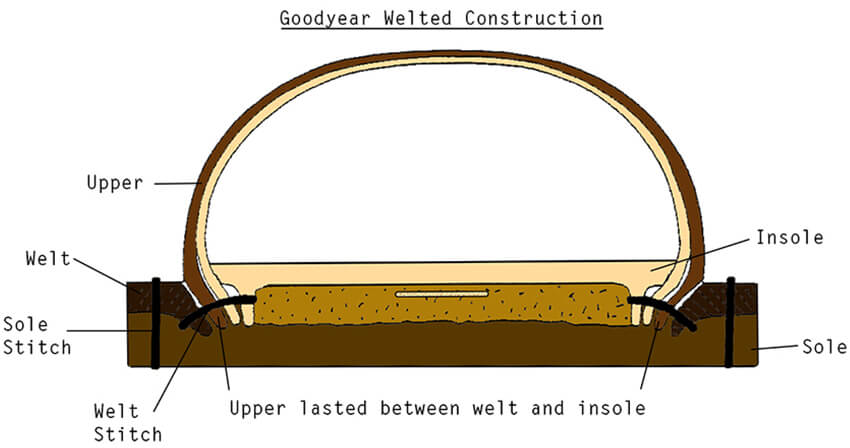 goodyear welted shoes men construction